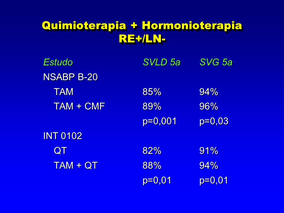 Quimioterapia + Hormonioterapia RE+/LN-