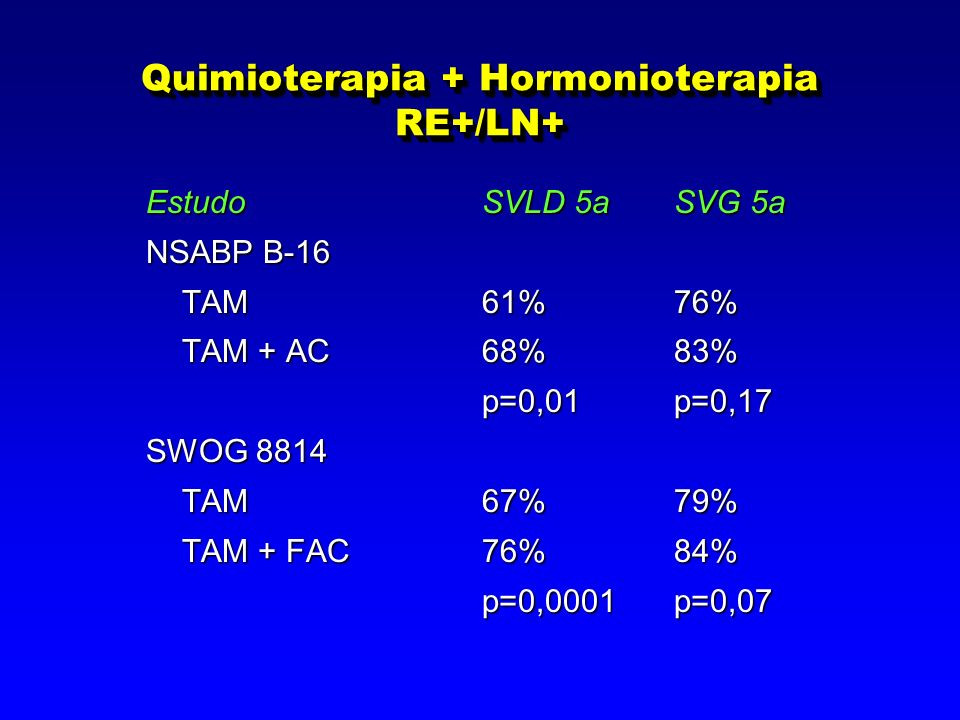 Quimioterapia + Hormonioterapia RE+/LN+