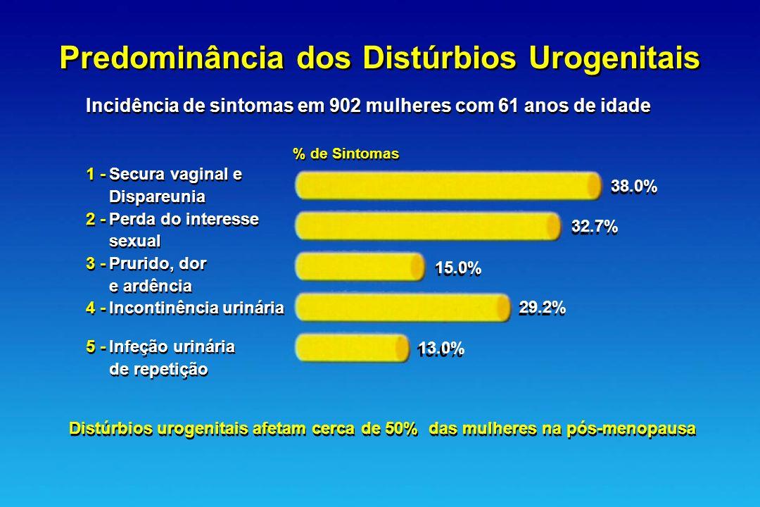 Predominância dos Distúrbios Urogenitais
