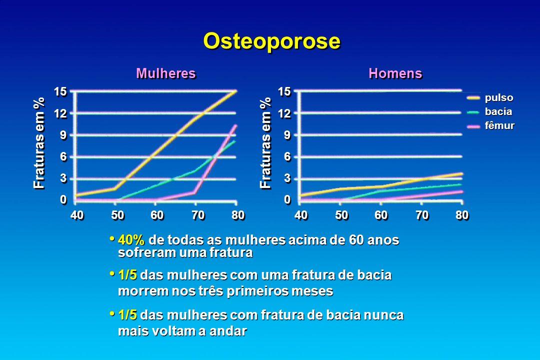 Osteoporose Mulheres Homens Fraturas em % Fraturas em %