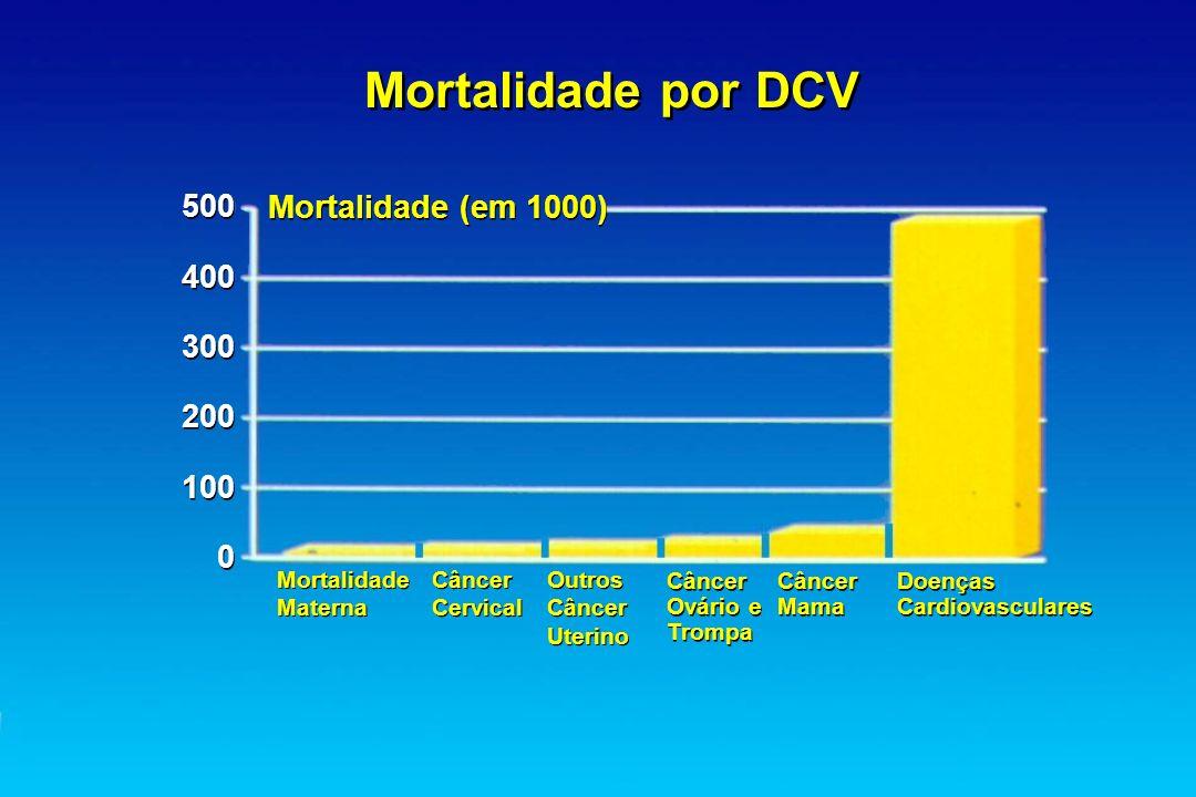 Mortalidade por DCV 500 Mortalidade (em 1000) 400 300 200 100