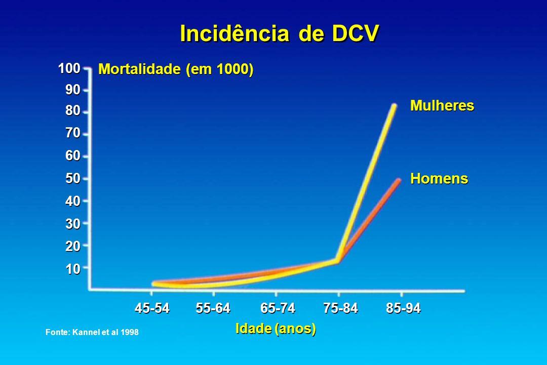 Incidência de DCV Mortalidade (em 1000) Mulheres Homens 100 90 80 70