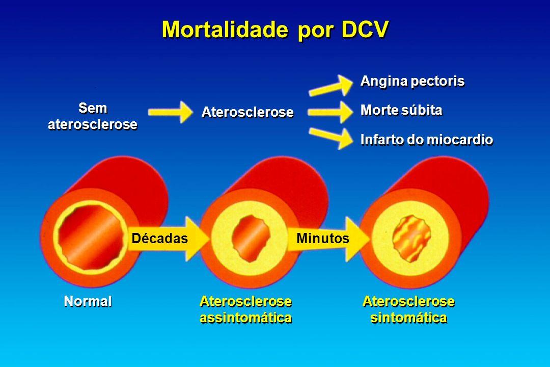 Mortalidade por DCV Angina pectoris Morte súbita Infarto do miocardio