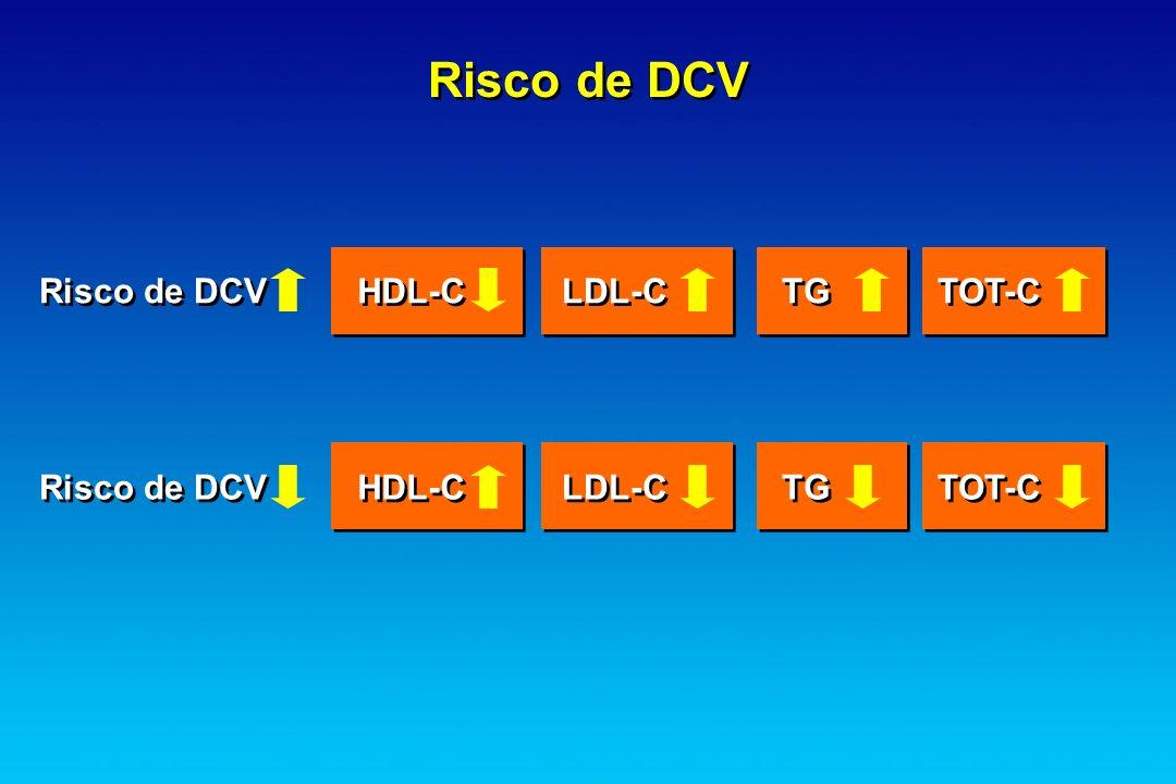 Risco de DCV Risco de DCV HDL-C LDL-C TG TOT-C Risco de DCV HDL-C
