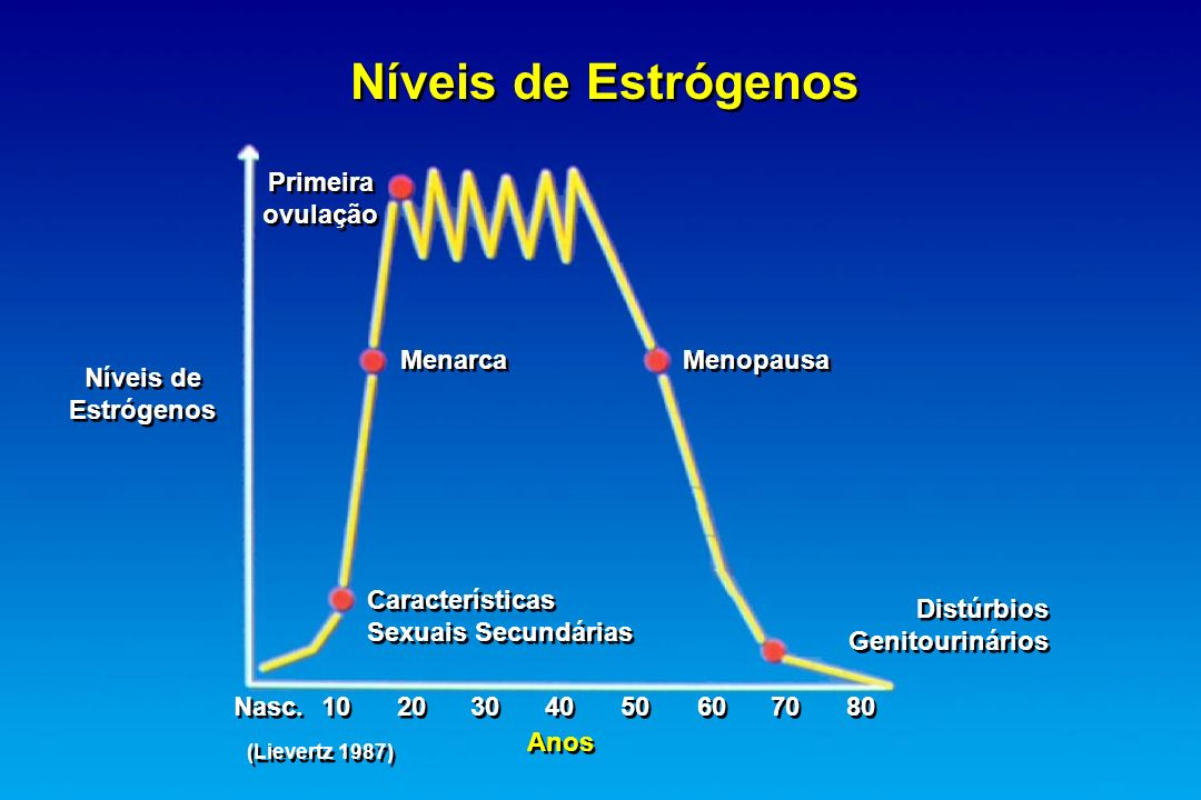 Níveis de Estrógenos Primeira ovulação Menarca Menopausa Níveis de