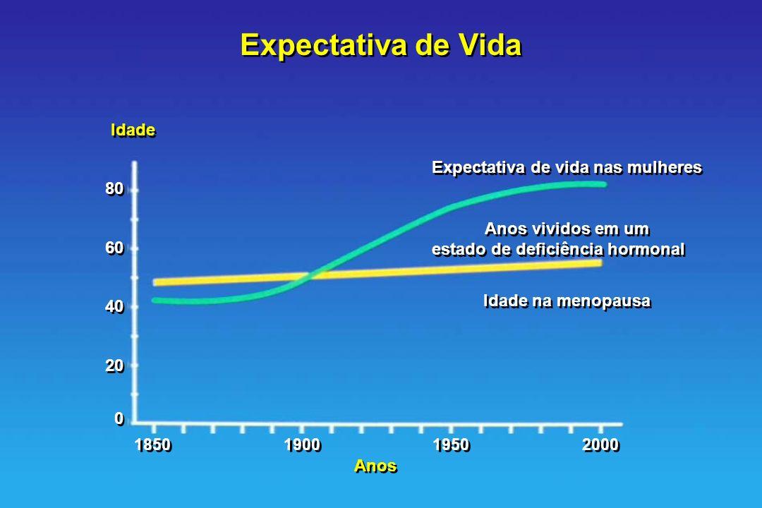 Expectativa de vida nas mulheres estado de deficiência hormonal