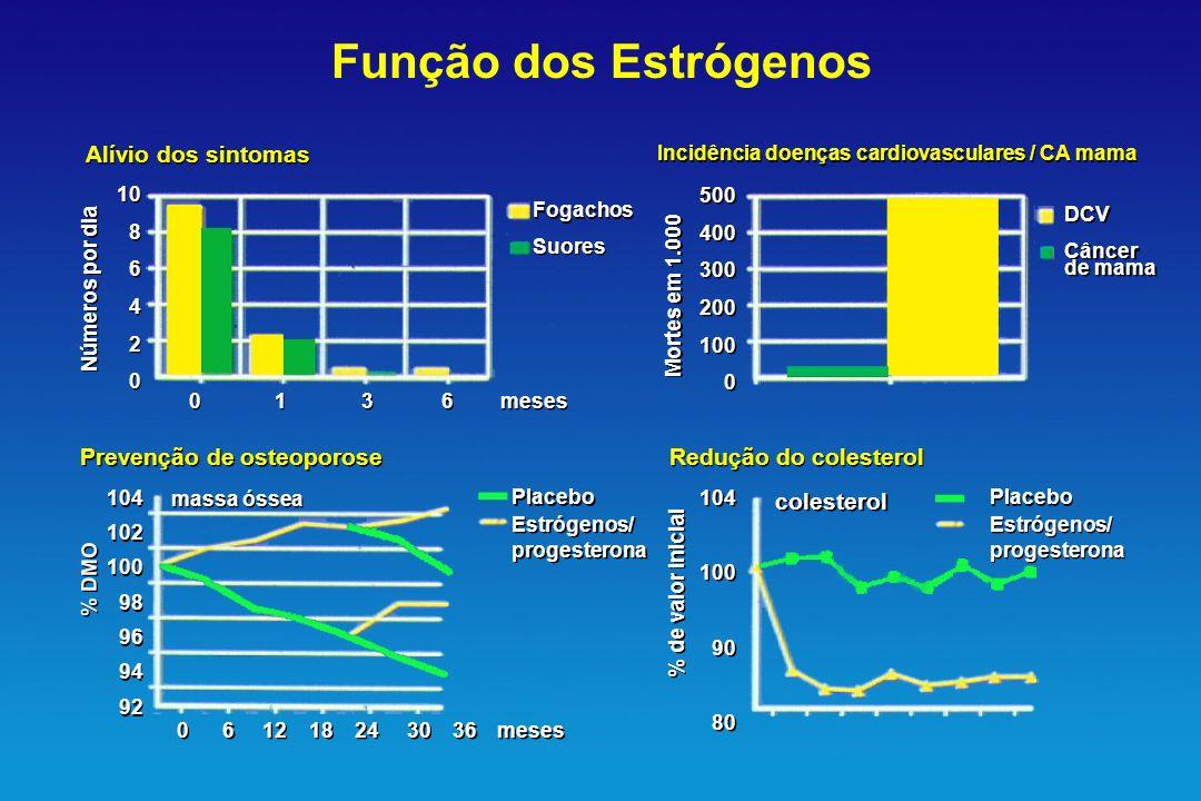 Função dos Estrógenos Alívio dos sintomas Prevenção de osteoporose