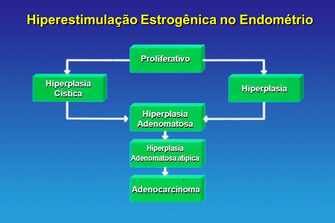 Hiperestimulação Estrogênica no Endométrio