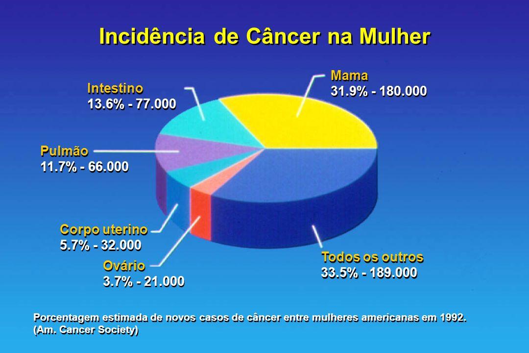 Incidência de Câncer na Mulher