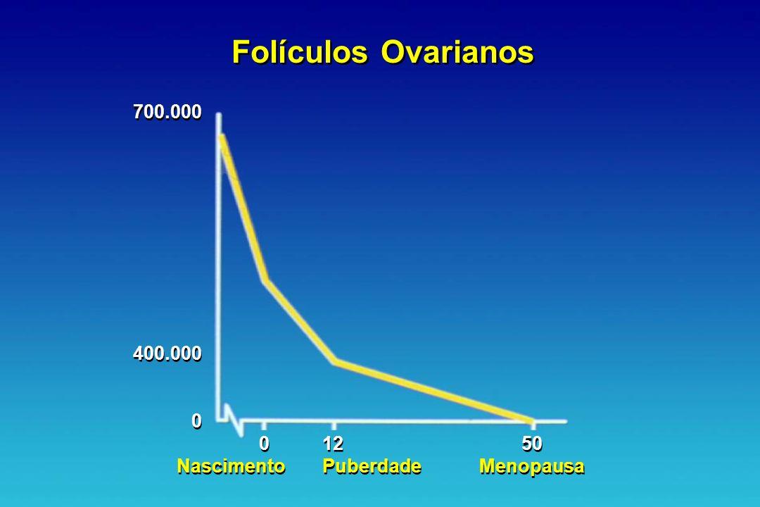 Folículos Ovarianos 700.000 400.000 Nascimento 12 Puberdade 50