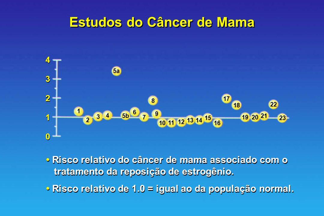 Estudos do Câncer de Mama
