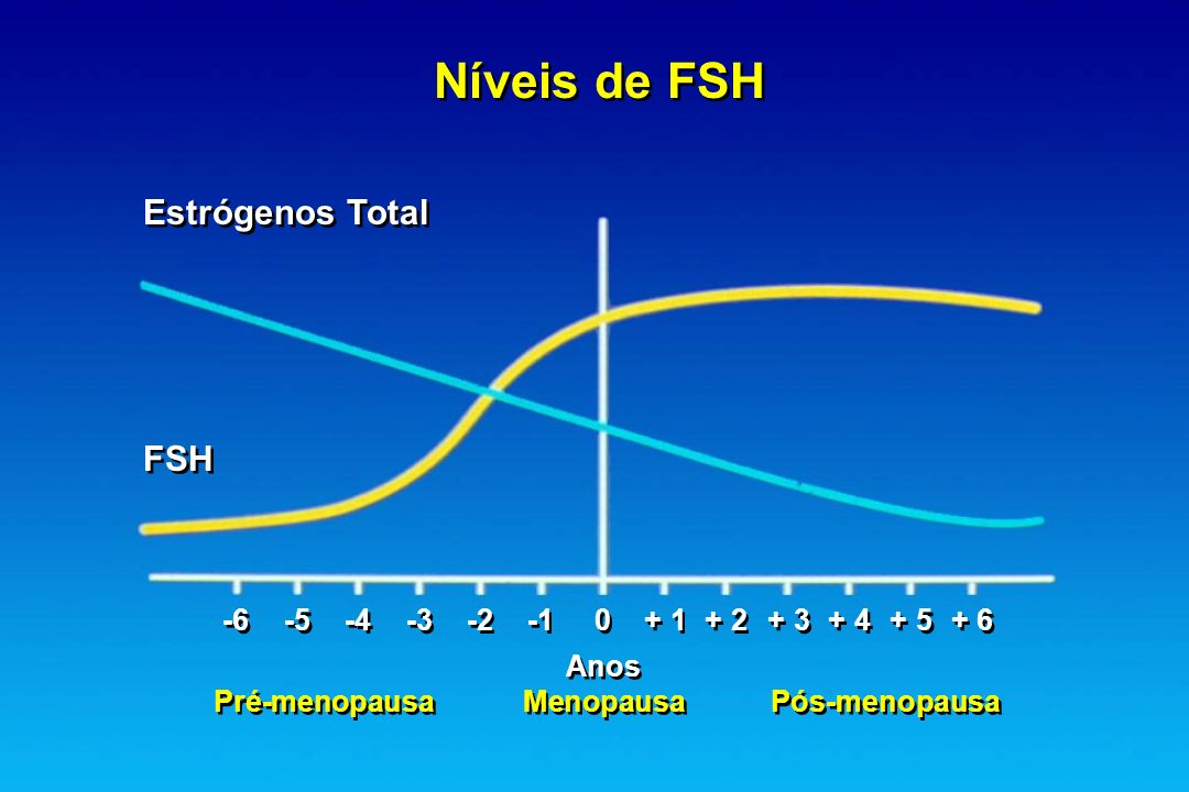 Níveis de FSH Estrógenos Total FSH
