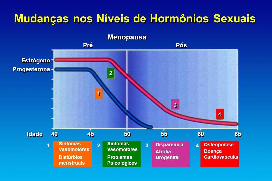 Mudanças nos Níveis de Hormônios Sexuais
