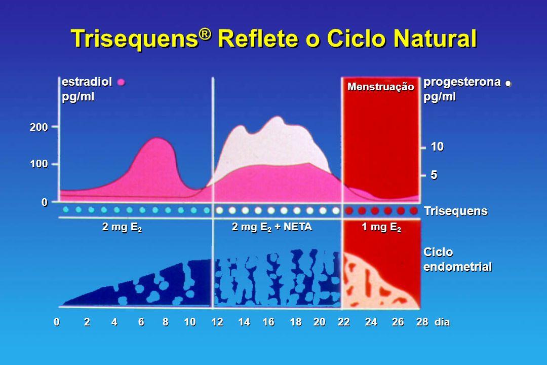 Trisequens® Reflete o Ciclo Natural