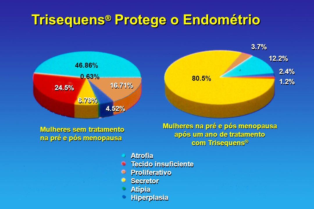 Trisequens® Protege o Endométrio