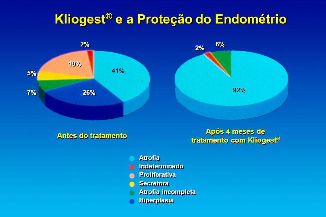 tratamento com Kliogest®