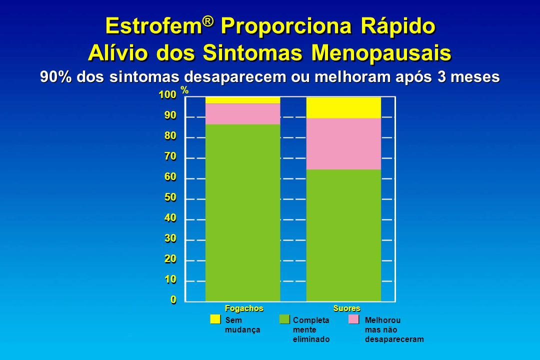 Estrofem® Proporciona Rápido Alívio dos Sintomas Menopausais