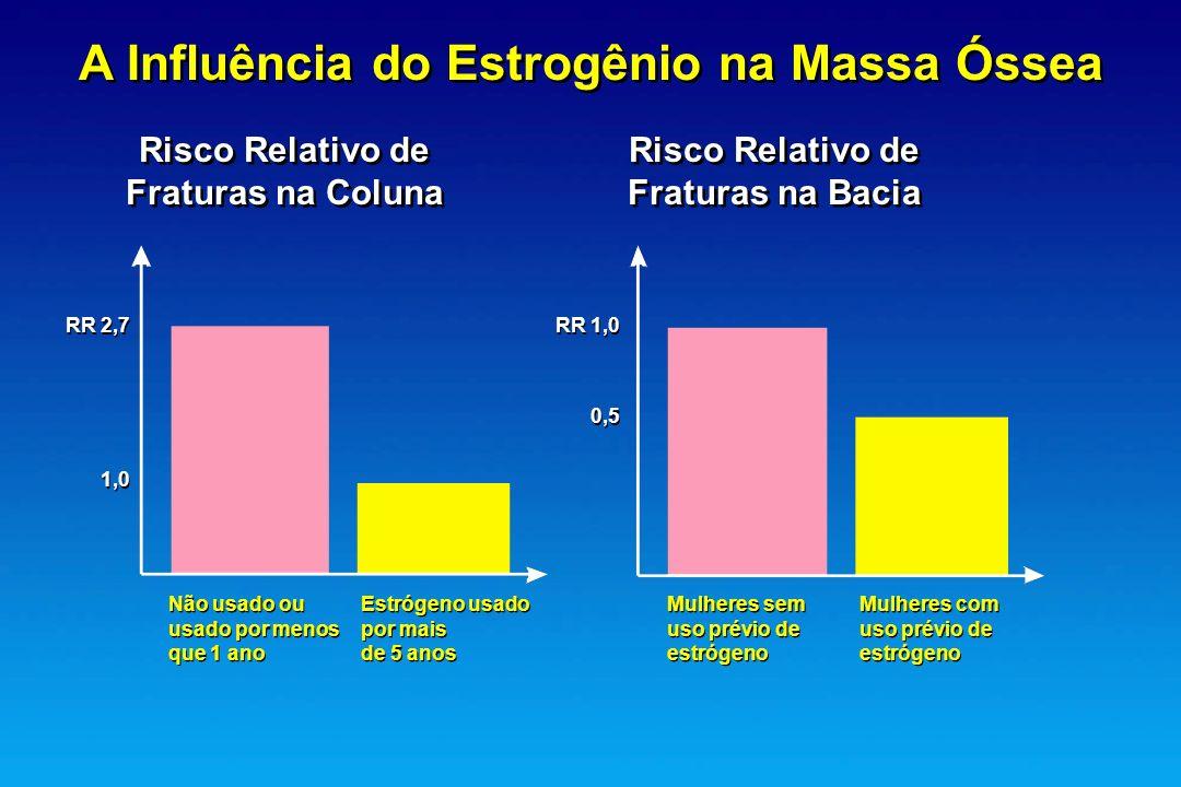 A Influência do Estrogênio na Massa Óssea