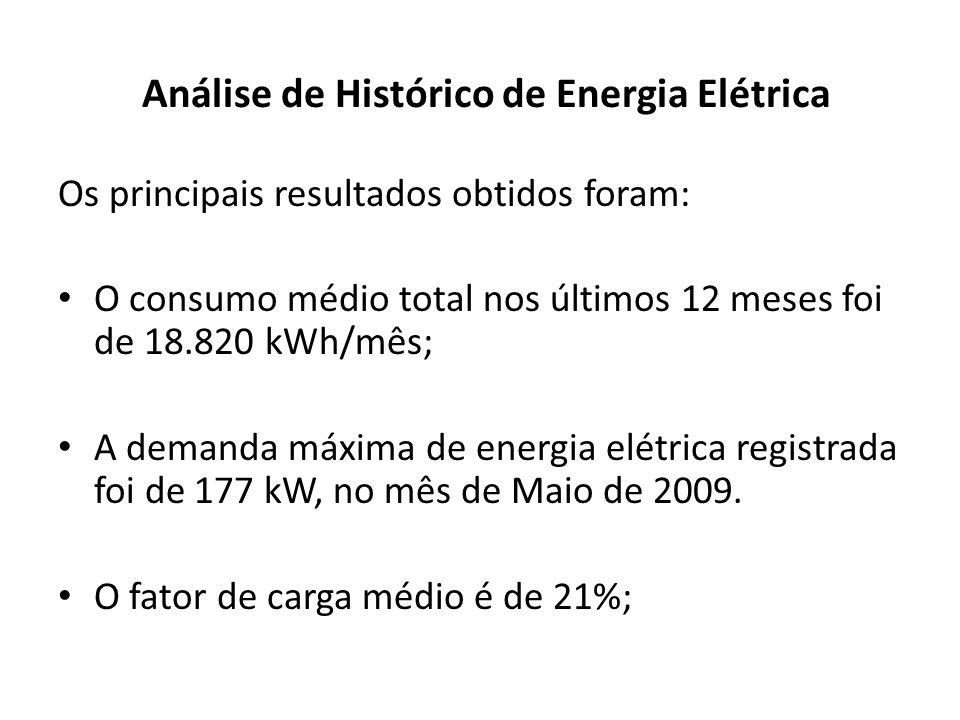 Análise de Histórico de Energia Elétrica
