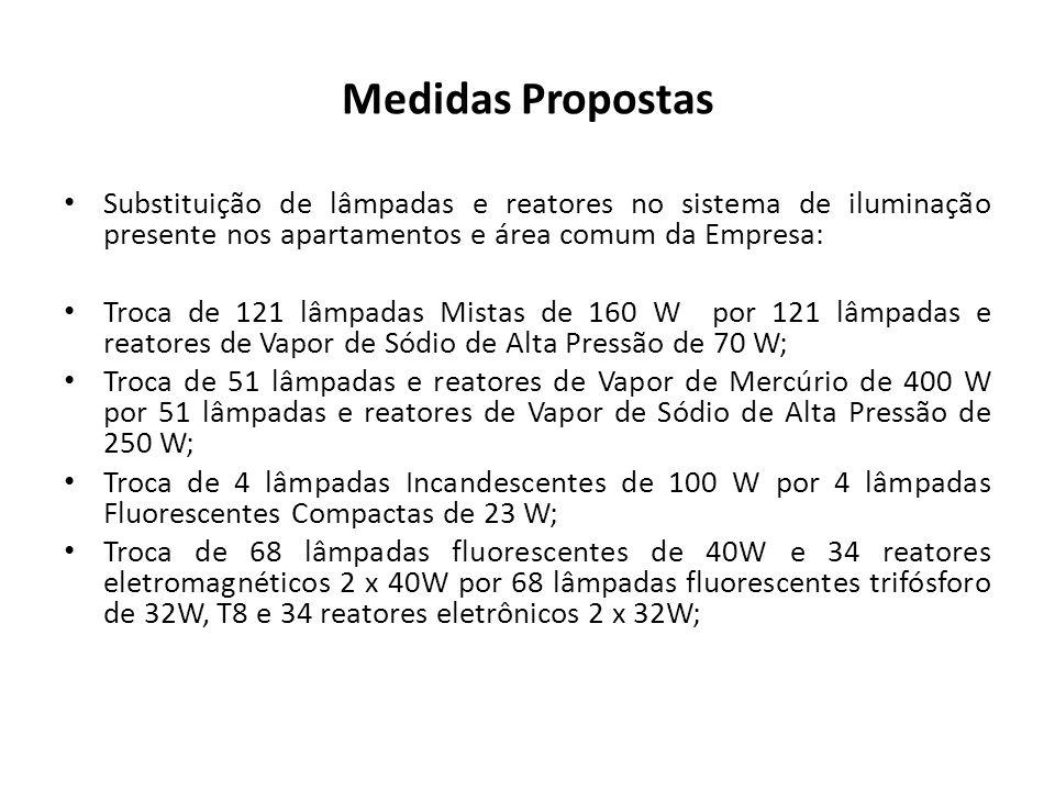 Medidas Propostas Substituição de lâmpadas e reatores no sistema de iluminação presente nos apartamentos e área comum da Empresa: