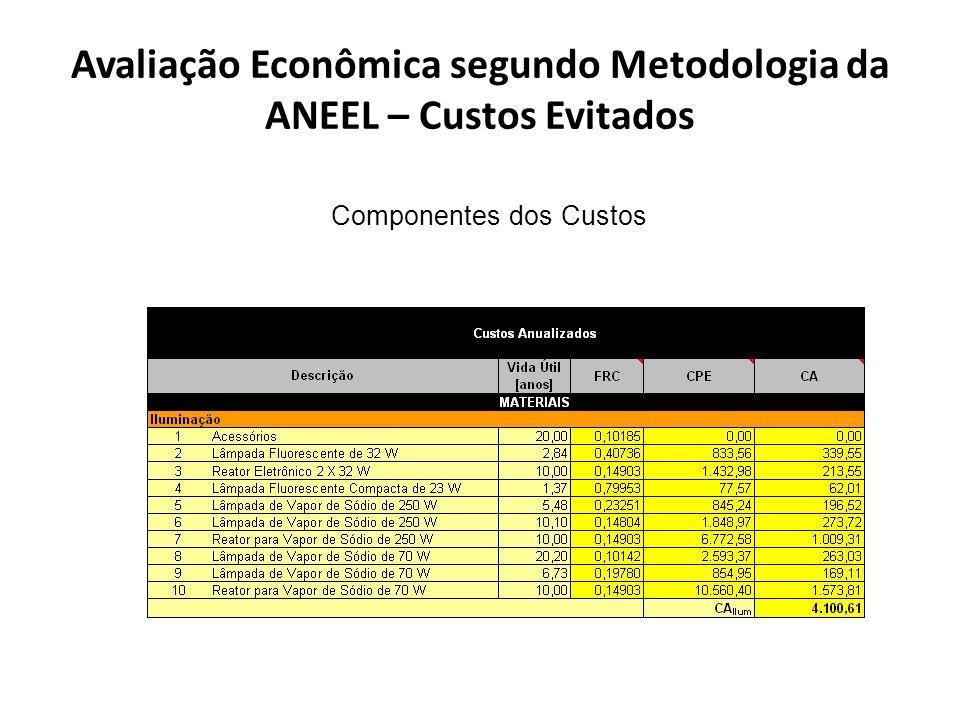 Avaliação Econômica segundo Metodologia da ANEEL – Custos Evitados