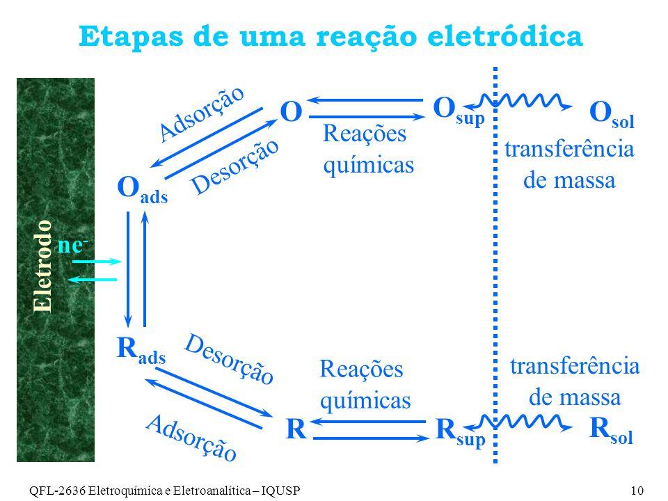 Etapas de uma reação eletródica