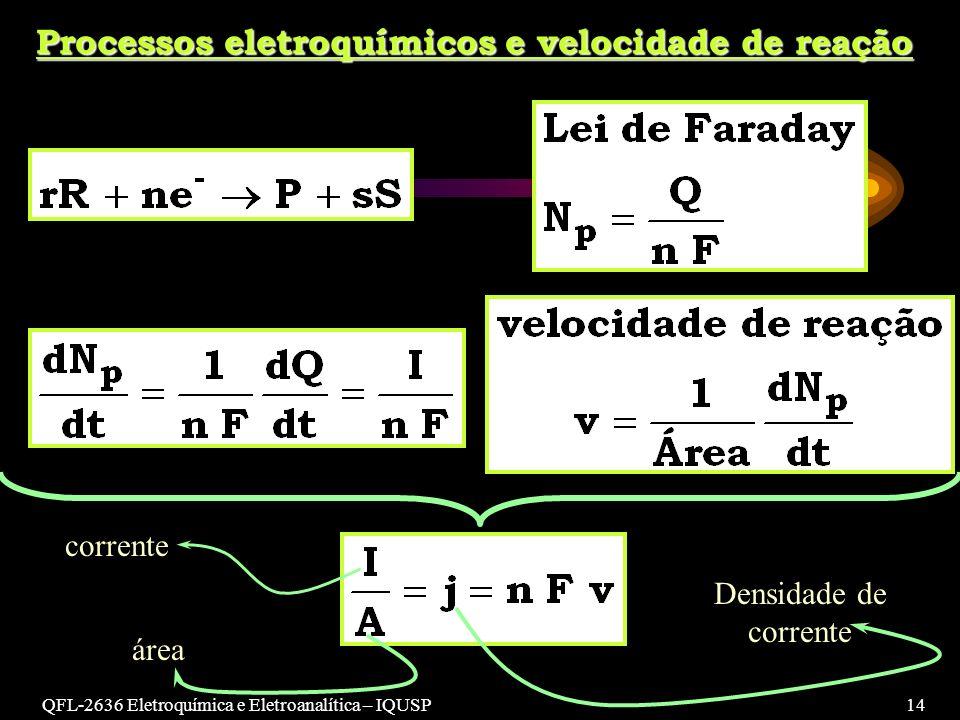 Processos eletroquímicos e velocidade de reação
