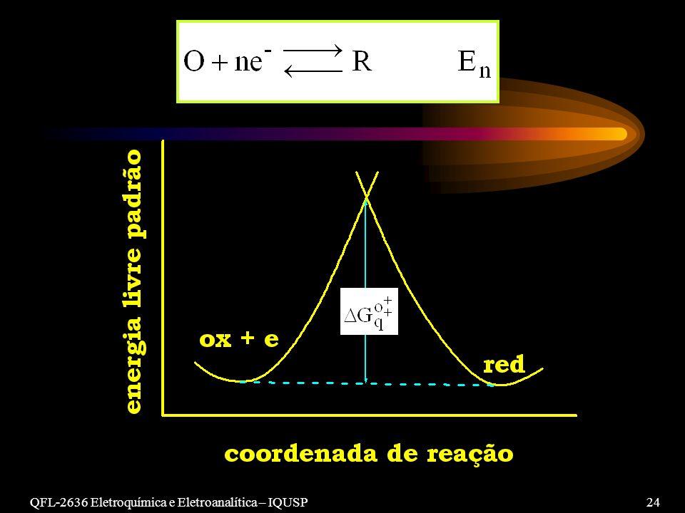 QFL-2636 Eletroquímica e Eletroanalítica – IQUSP 24
