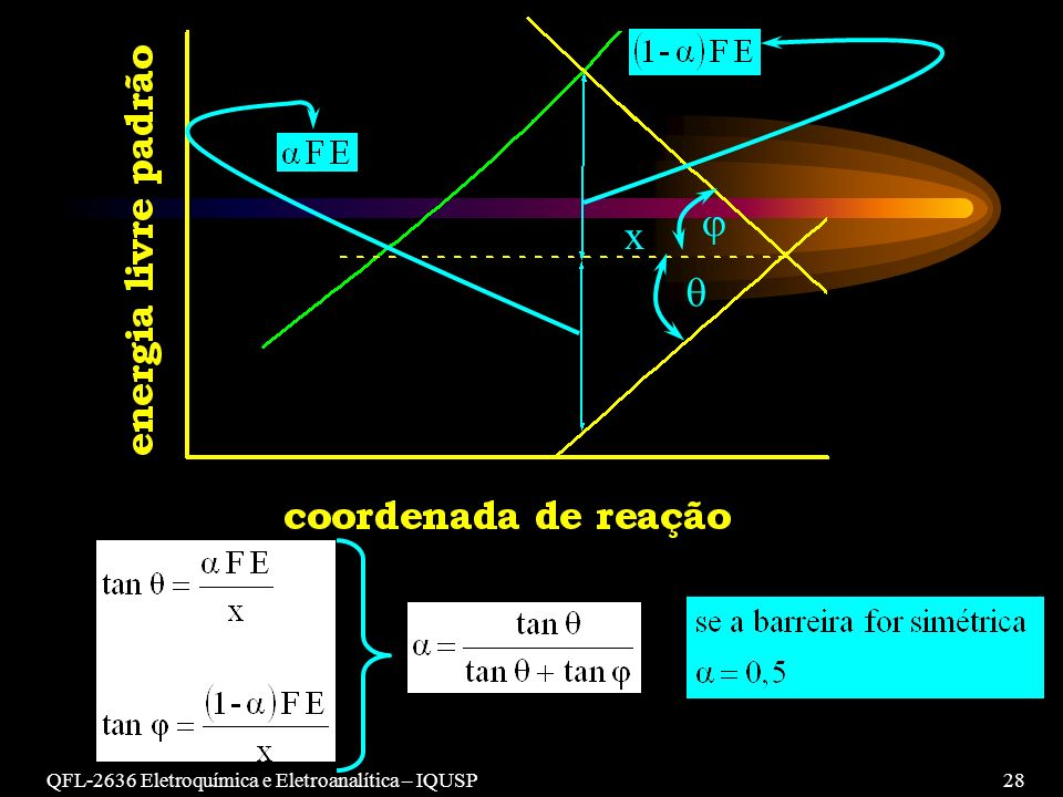   x QFL-2636 Eletroquímica e Eletroanalítica – IQUSP 28