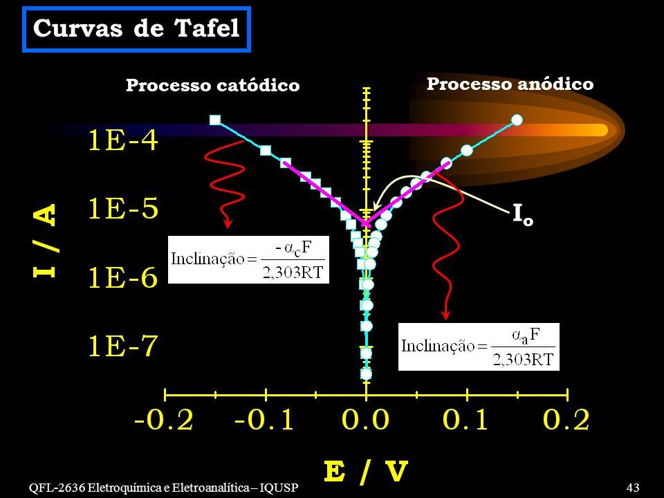 Curvas de Tafel Io Processo catódico Processo anódico