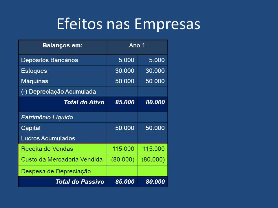Efeitos nas Empresas Balanços em: Ano 1 Depósitos Bancários 5.000