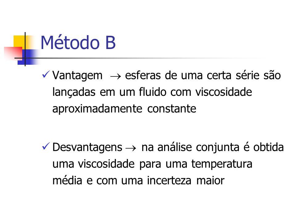 Método B Vantagem  esferas de uma certa série são lançadas em um fluido com viscosidade aproximadamente constante.