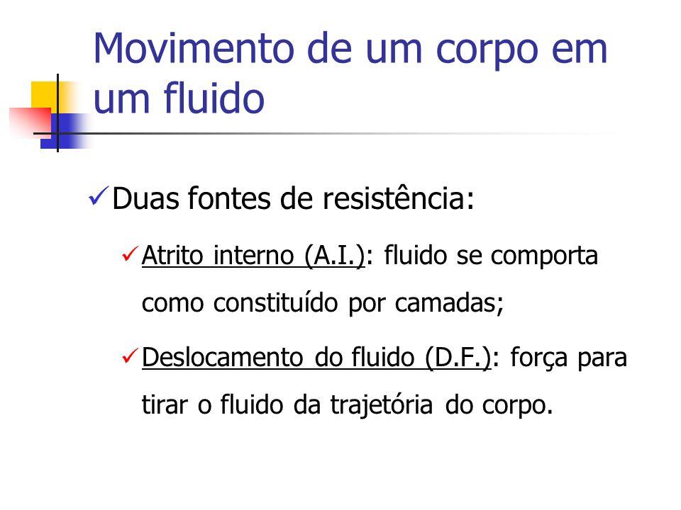 Movimento de um corpo em um fluido