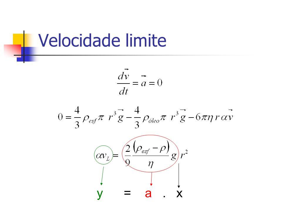 Velocidade limite y = a . x