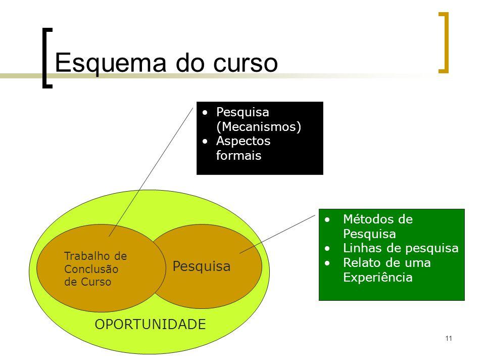 Esquema do curso Pesquisa OPORTUNIDADE Pesquisa (Mecanismos)