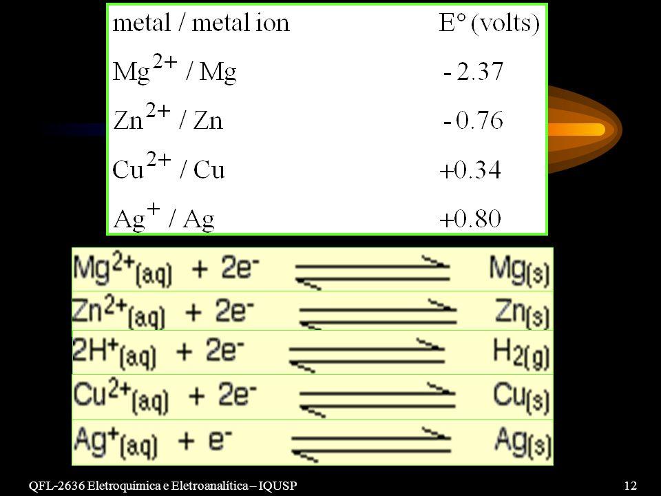 QFL-2636 Eletroquímica e Eletroanalítica – IQUSP 12