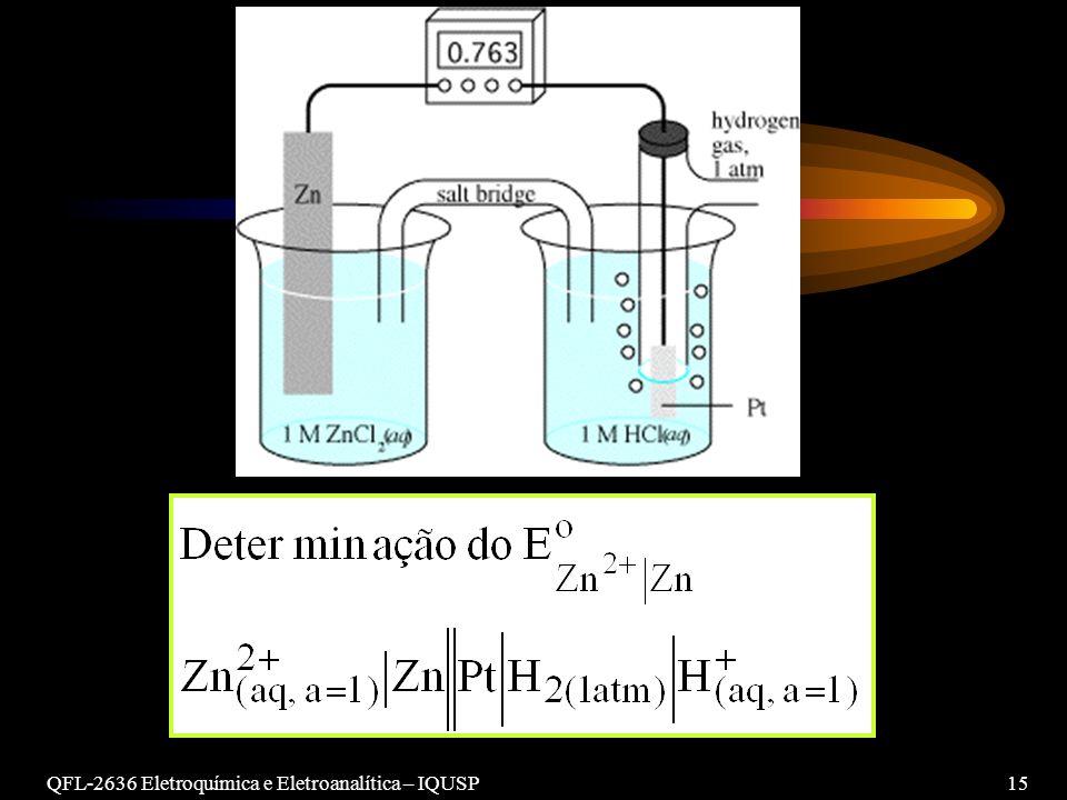 QFL-2636 Eletroquímica e Eletroanalítica – IQUSP 15