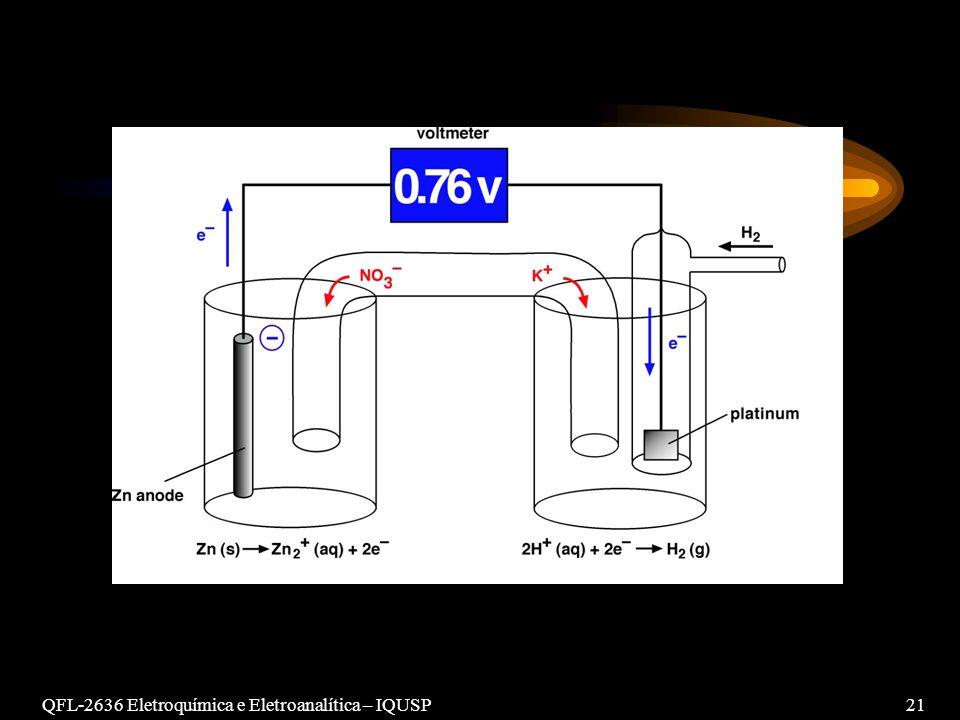 QFL-2636 Eletroquímica e Eletroanalítica – IQUSP 21