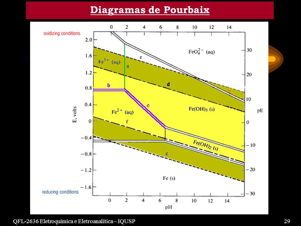 Diagramas de Pourbaix QFL-2636 Eletroquímica e Eletroanalítica – IQUSP 29