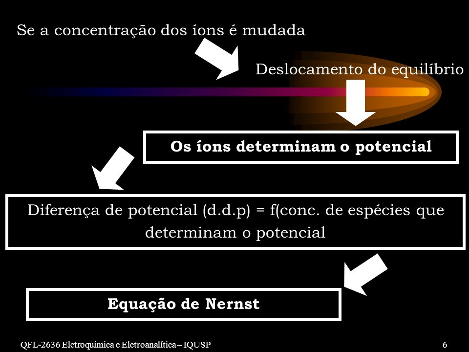 Os íons determinam o potencial