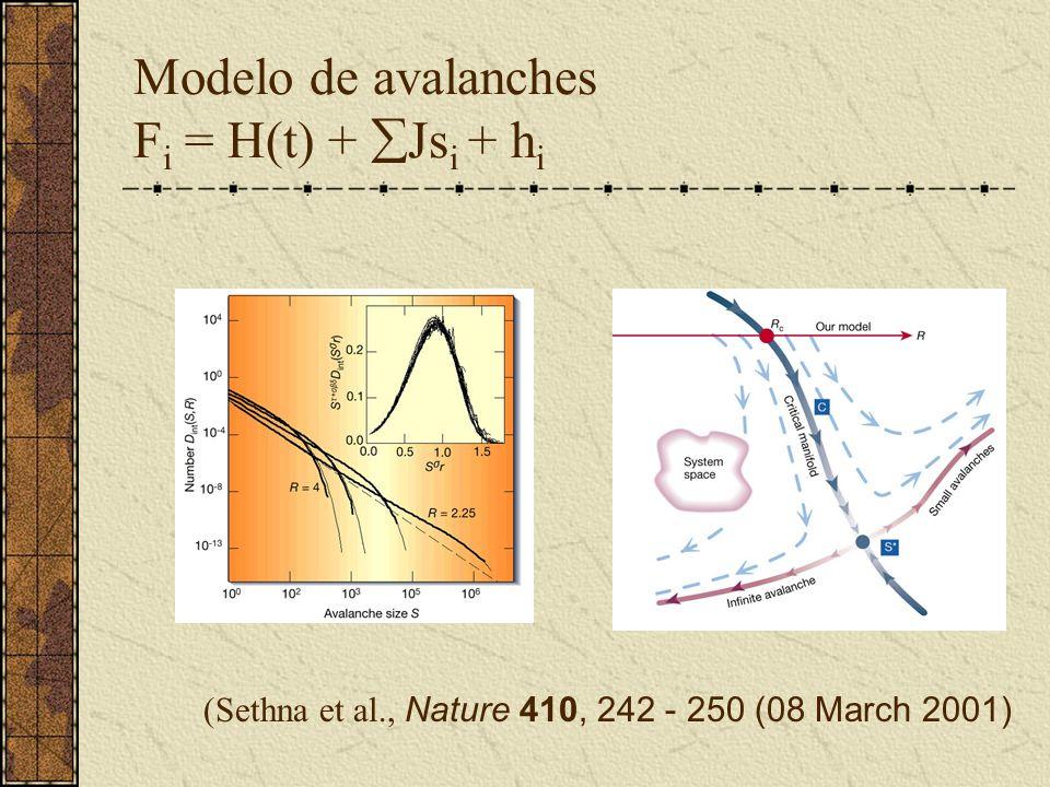 Modelo de avalanches Fi = H(t) + Jsi + hi