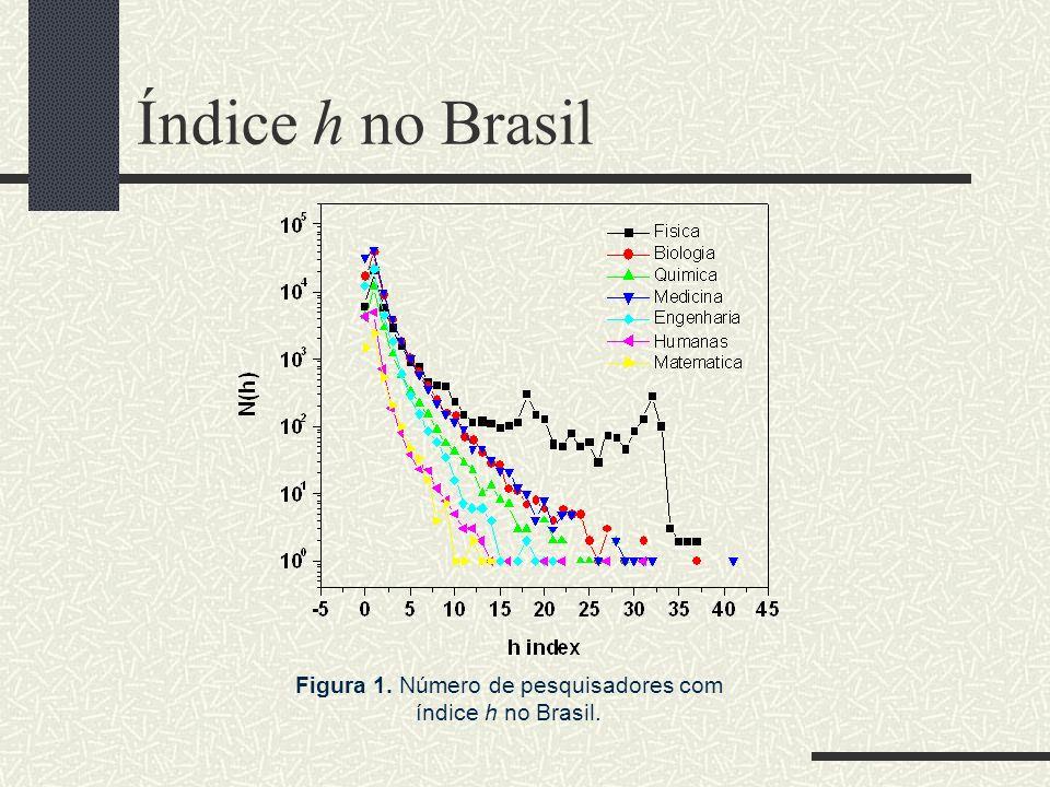 Figura 1. Número de pesquisadores com índice h no Brasil.
