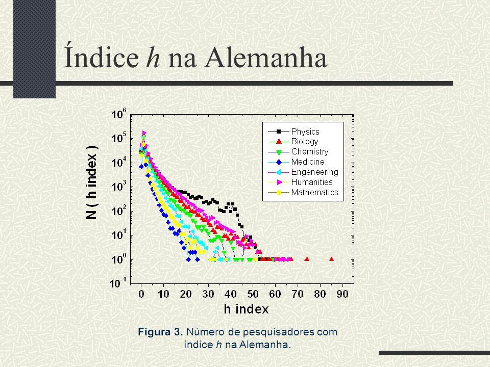 Figura 3. Número de pesquisadores com índice h na Alemanha.