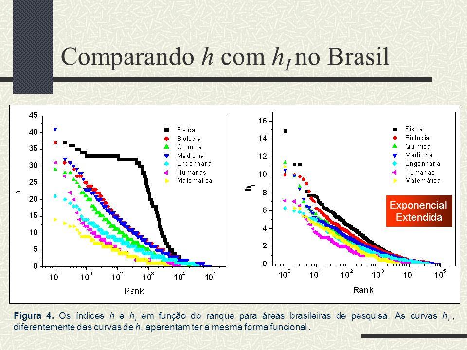 Comparando h com hI no Brasil