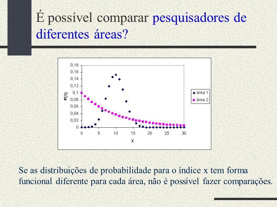 É possível comparar pesquisadores de diferentes áreas