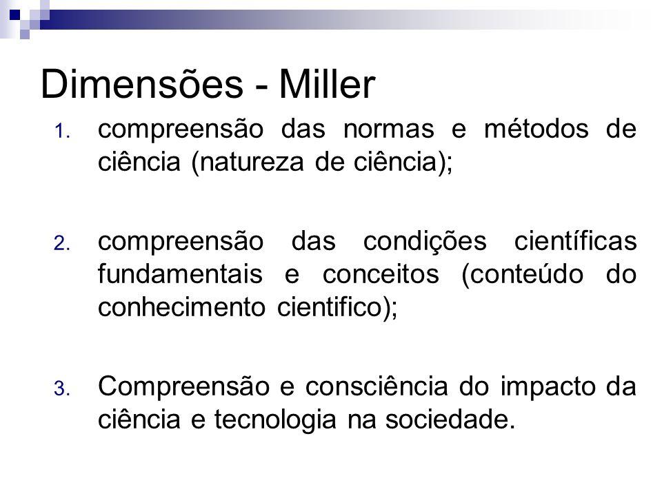 Dimensões - Miller compreensão das normas e métodos de ciência (natureza de ciência);