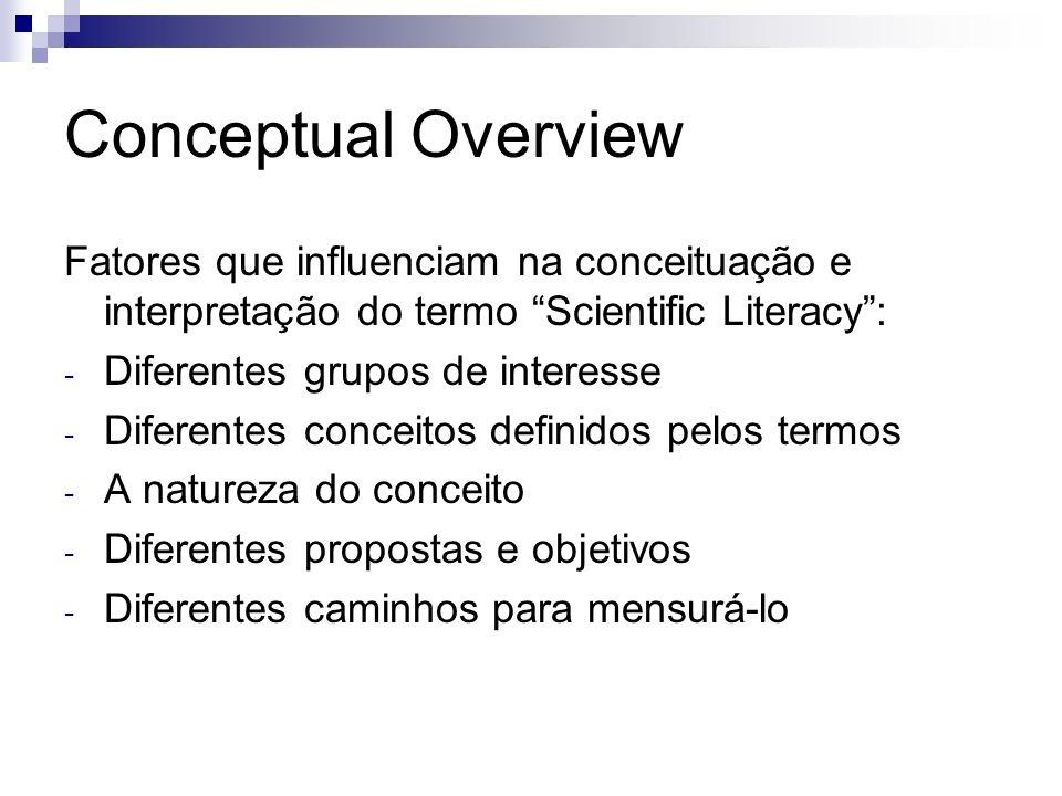 Conceptual Overview Fatores que influenciam na conceituação e interpretação do termo Scientific Literacy :