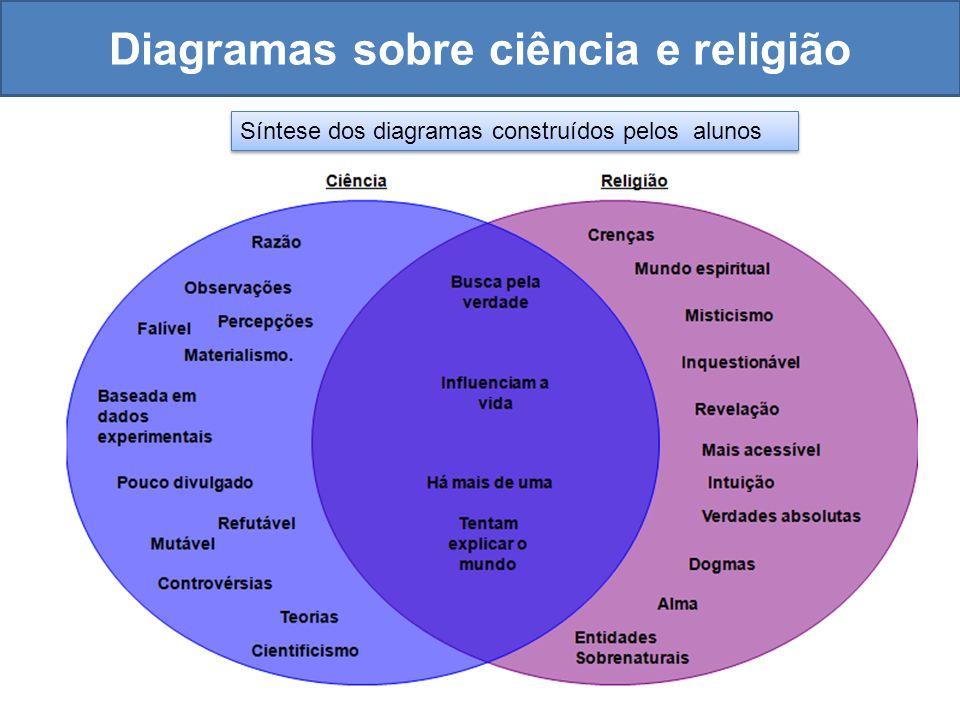 Diagramas sobre ciência e religião