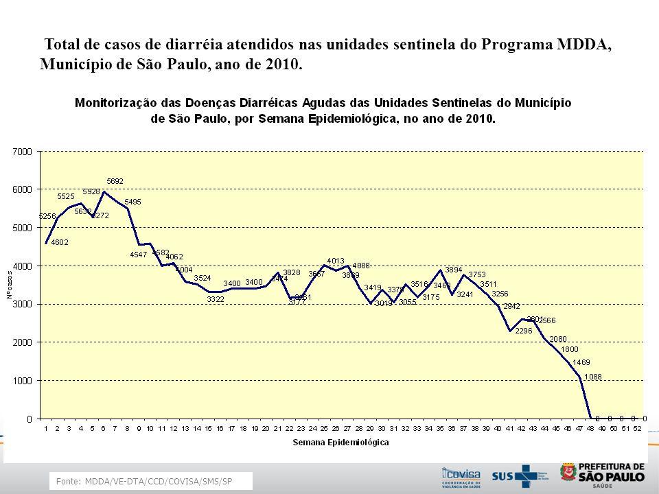 Total de casos de diarréia atendidos nas unidades sentinela do Programa MDDA, Município de São Paulo, ano de 2010.