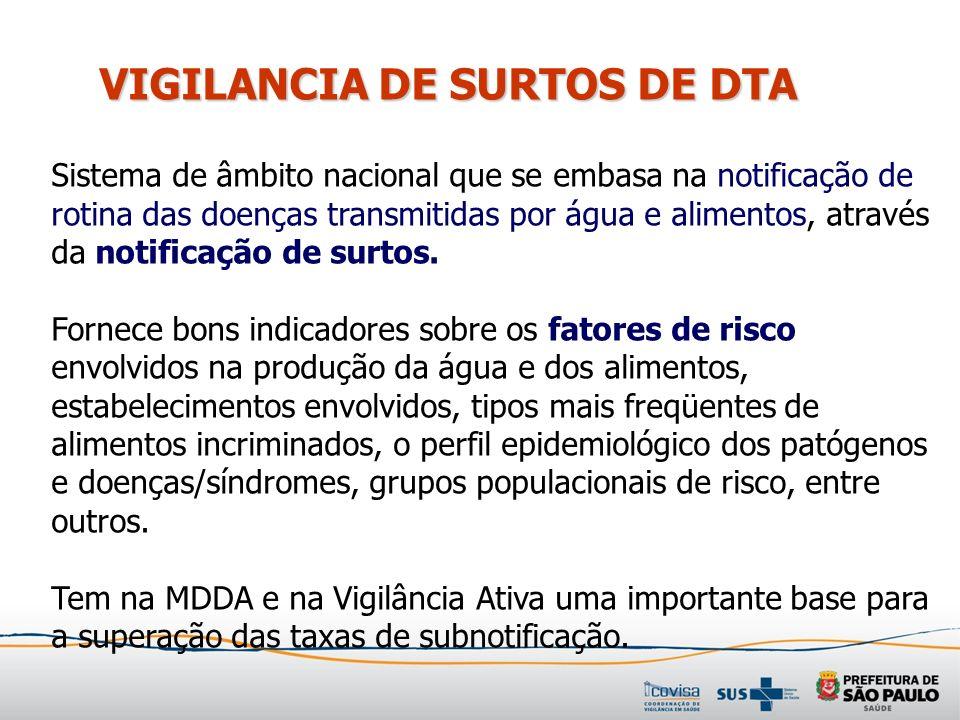 VIGILANCIA DE SURTOS DE DTA